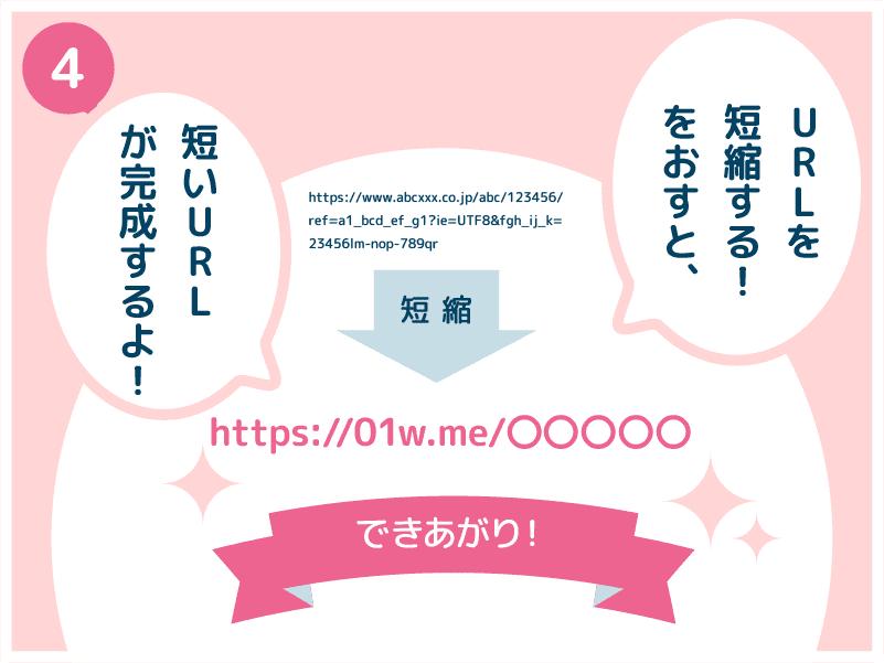 4.URLを短縮!を押すと、短いURLが完成するよ!