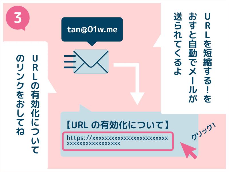 3.URLを短縮する!をおすと、自動でメールが送られてくるよ。URLの有効化についてのリンクをおしてね